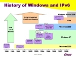 History of IPv6 and Windows